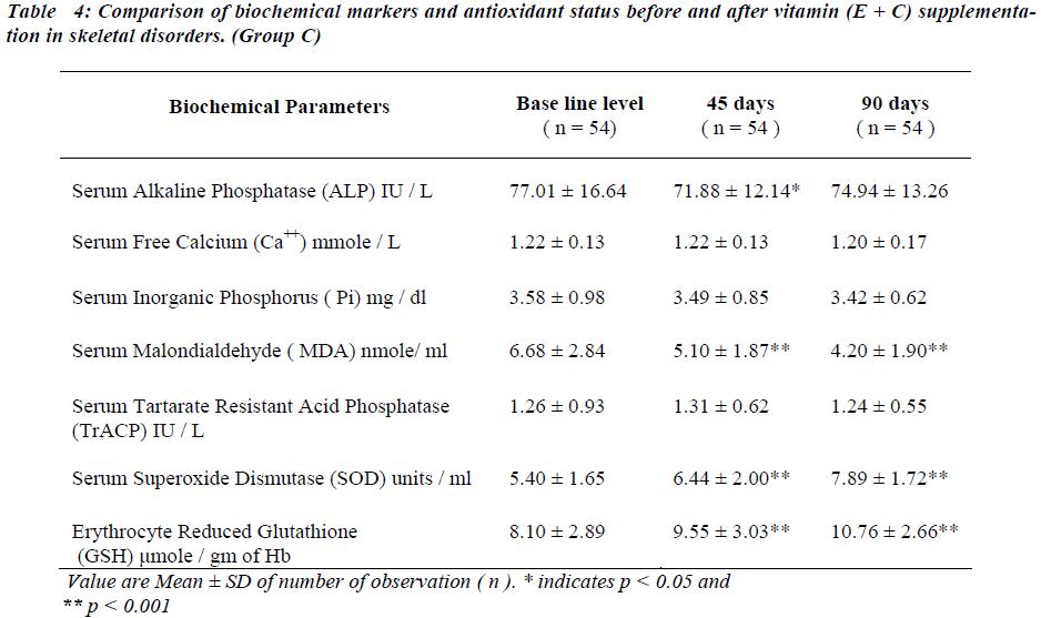 biomedres-markers-antioxidant-status-before