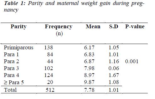 biomedres-maternal-weight-gain