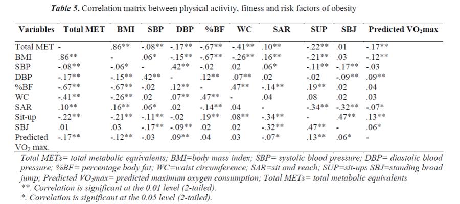 biomedres-matrix-physical-activity