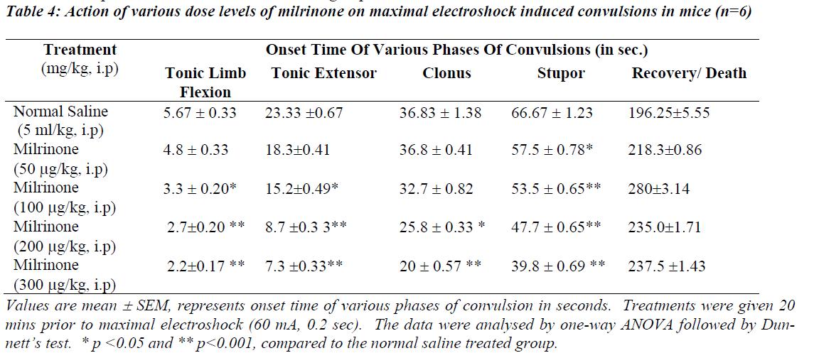 biomedres-maximal-electroshock-induced