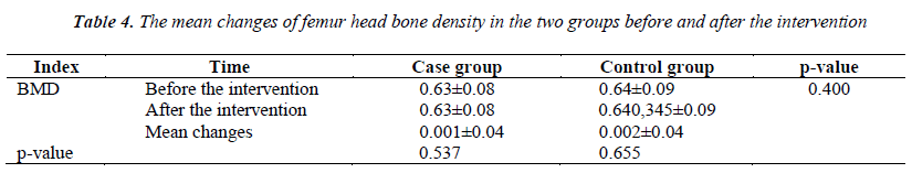 biomedres-mean-femur-head-bone-density