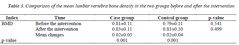 biomedres-mean-lumbar-vertebra-bone-density