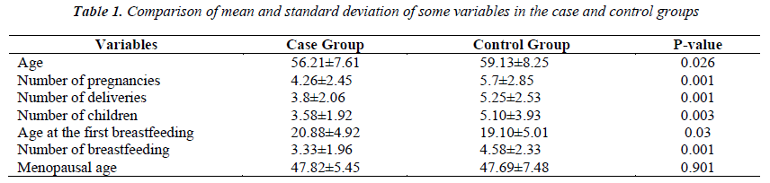 biomedres-mean-standard-deviation-variables-groups