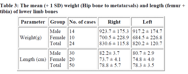 biomedres-mean-weight-Hip-bone-metatarsals-length