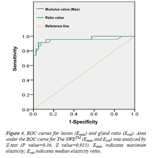 biomedres-median-elasticity