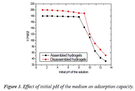 biomedres-medium-adsorption