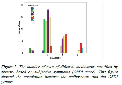 biomedres-meiboscores-severity