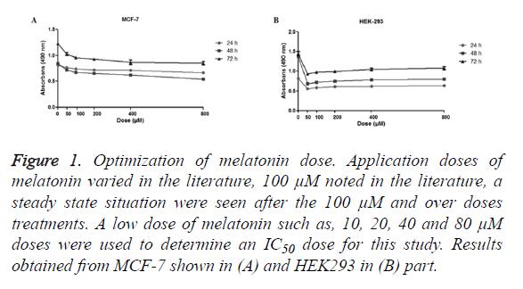 biomedres-melatonin-dose