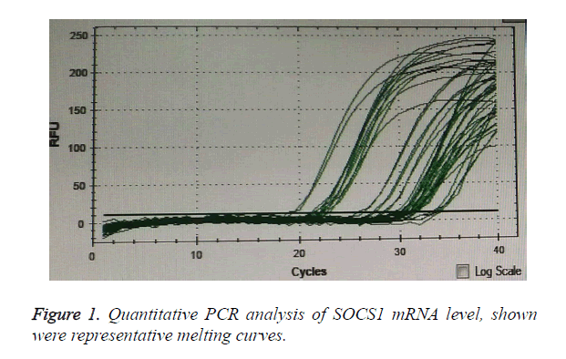 biomedres-melting-curves