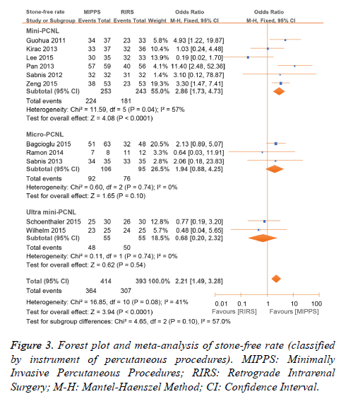 biomedres-meta-analysis