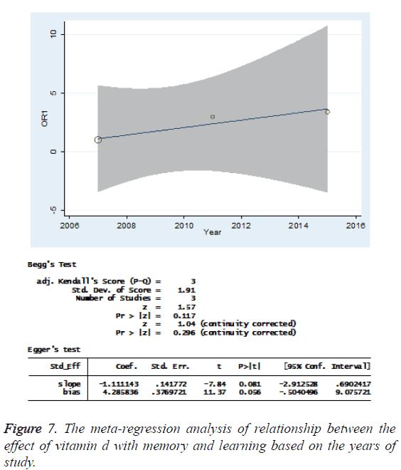 biomedres-meta-regression-analysis