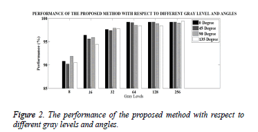 biomedres-method-levels