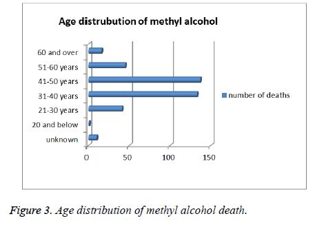 biomedres-methyl-alcohol-age