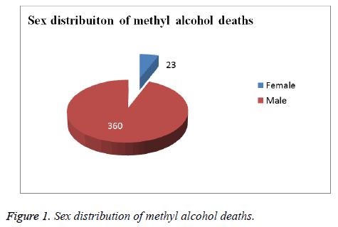 biomedres-methyl-alcohol-deaths