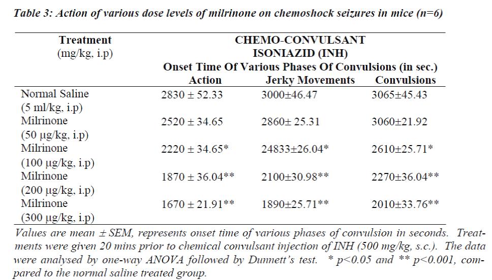 biomedres-milrinone-chemoshock-seizures