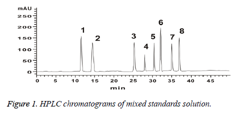 biomedres-mixed-standards