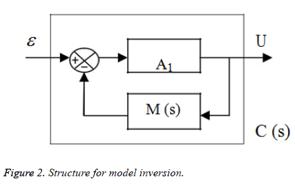 biomedres-model-inversion