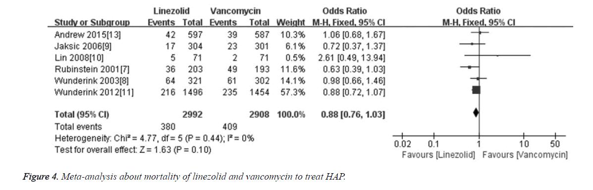 biomedres-mortality-linezolid