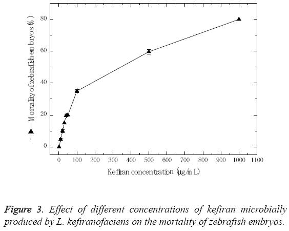biomedres-mortality-zebrafish-embryos