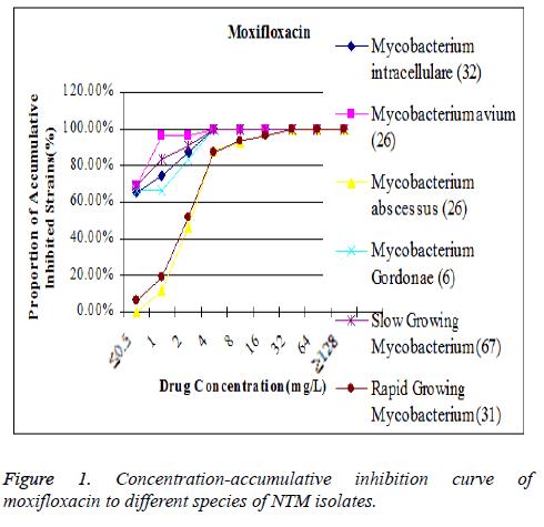 biomedres-moxifloxacin-species-curve
