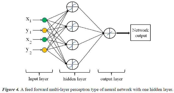 biomedres-multi-layer-perceptron