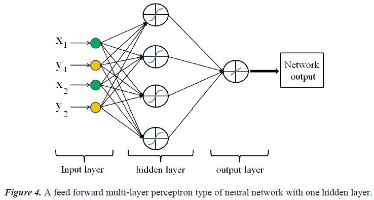 biomedres-multi-layer-perceptron