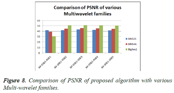 biomedres-multi-wavelet-families