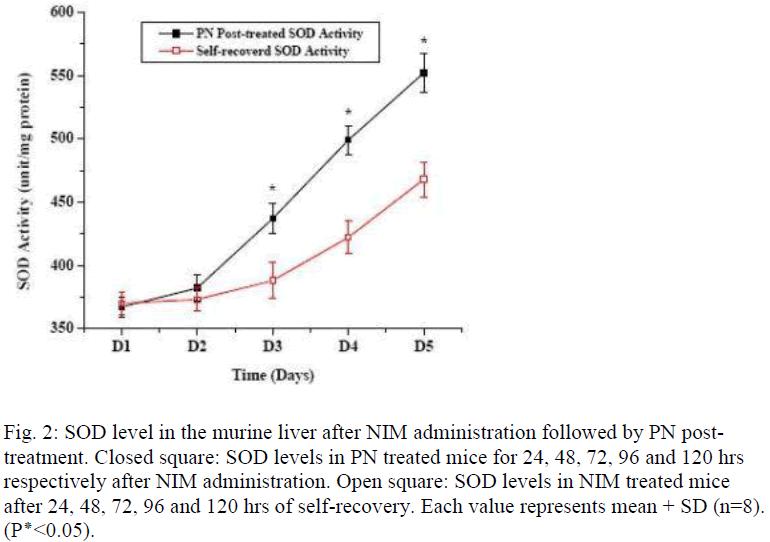 biomedres-murine-liver-NIM-administration
