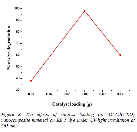 biomedres-nanocomposite-material