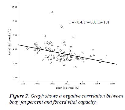 biomedres-negative-correlation