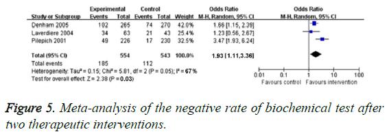 biomedres-negative-rate-biochemical