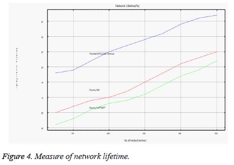 biomedres-network-lifetime