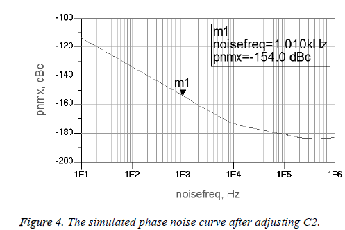 biomedres-noise-curve