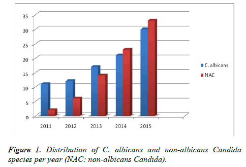 biomedres-non-albicans-Candida