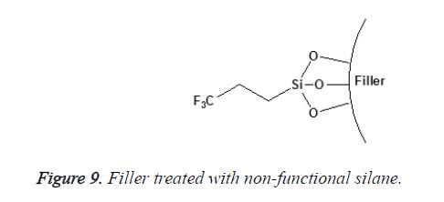 biomedres-non-functional-silane