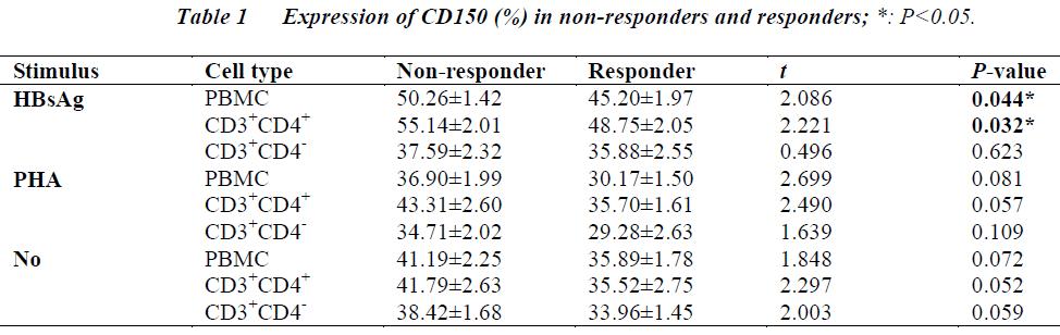 biomedres-non-responders
