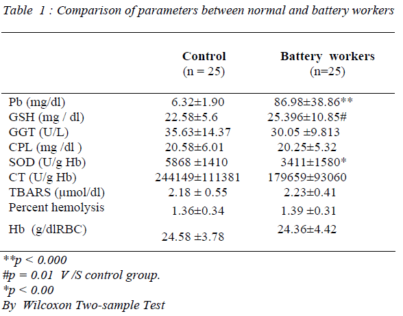 biomedres-normal-battery-workers