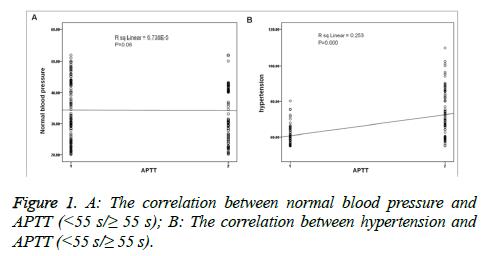biomedres-normal-blood