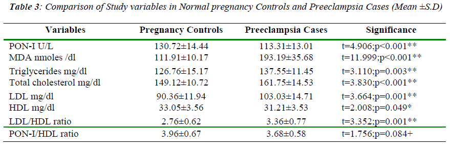 biomedres-normal-pregnancy-controls