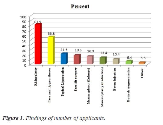 biomedres-number-applicants