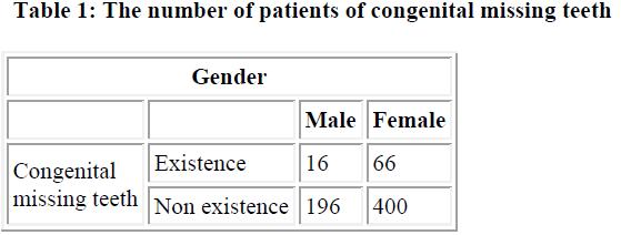 biomedres-number-patients