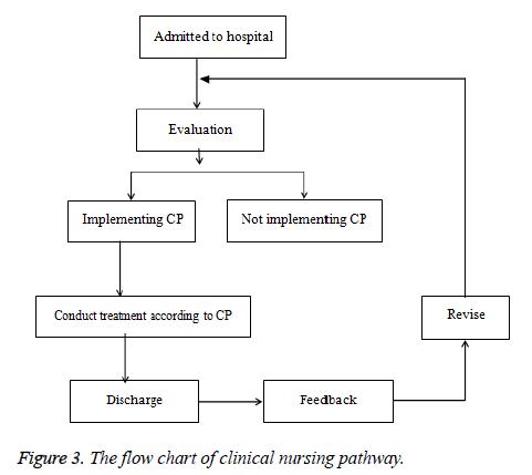 biomedres-nursing-pathway