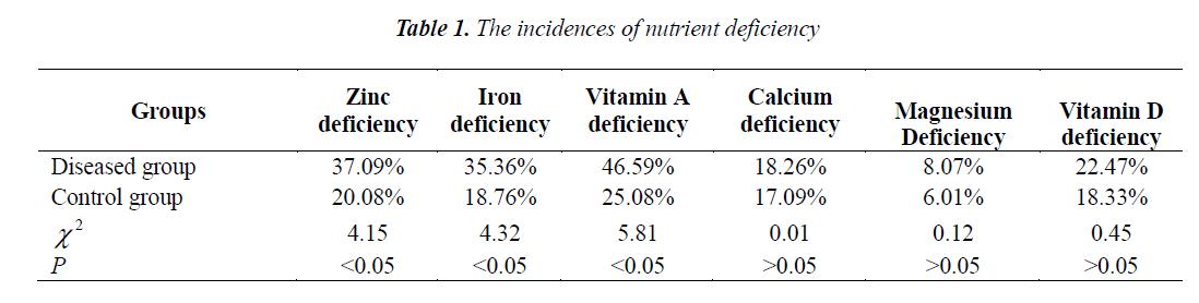 biomedres-nutrient-deficiency