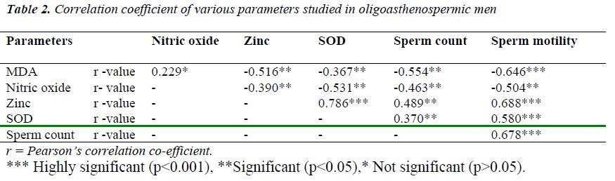 biomedres-oligoasthenospermic-men