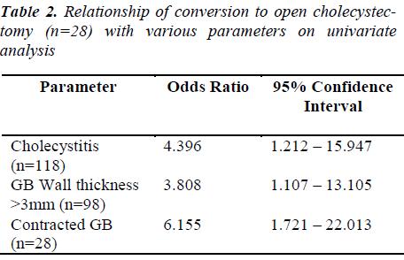 biomedres-open-cholecystectomy-parameters-univariate