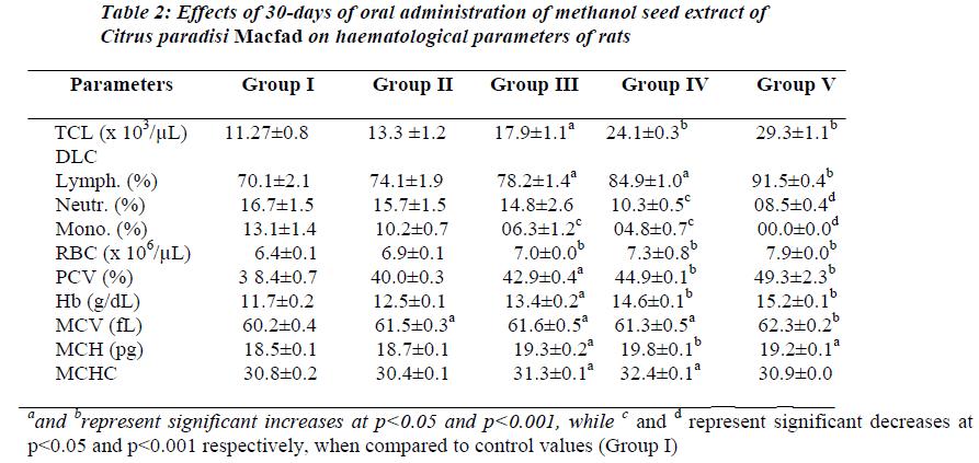 biomedres-oral-administration-methanol