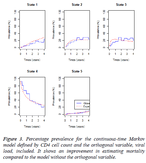 biomedres-orthogonal-variable