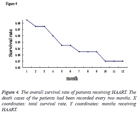 biomedres-overall-survival-rate