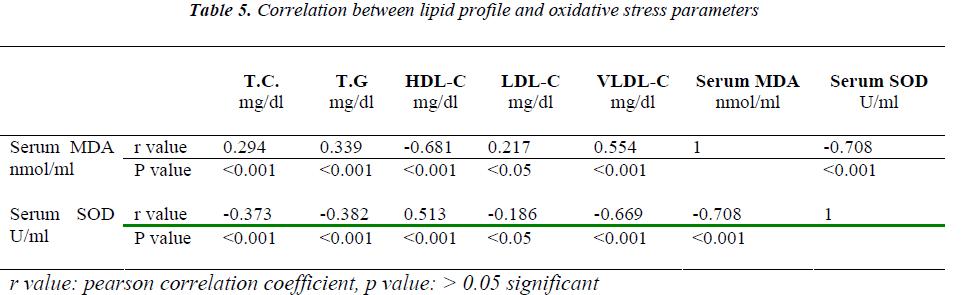 biomedres-oxidative-stress-parameters
