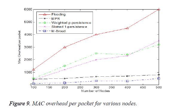 biomedres-packet-various-nodes